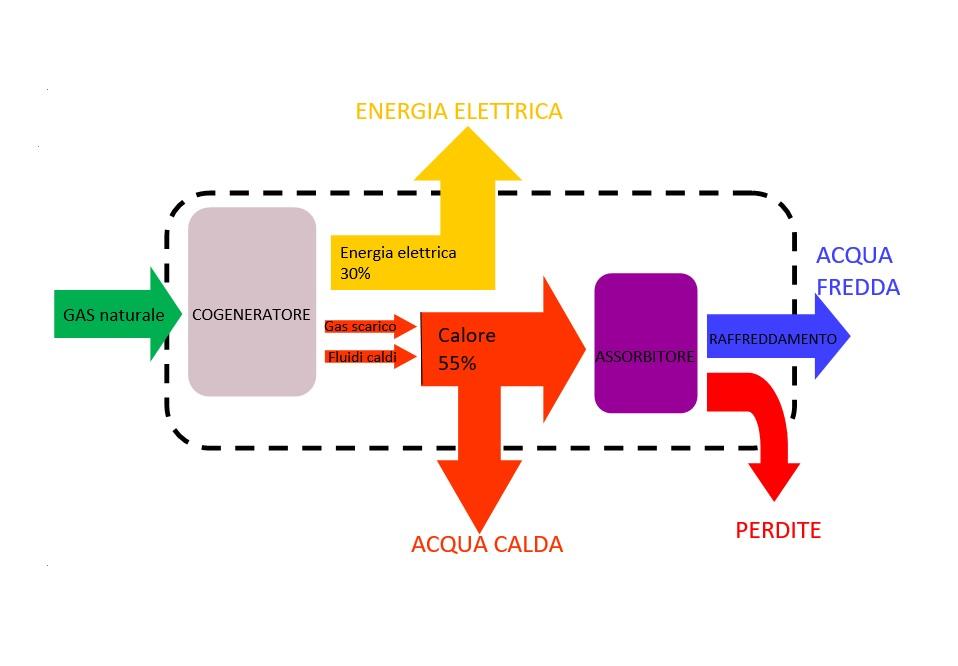 cogenerazione-diagramma-gas naturale-cogeneratore-raffreddamento