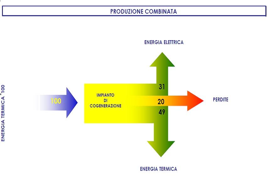 produzione combinata-impianto di cogenerazione-energia termica-impianti tecnologici