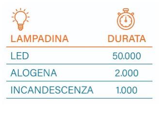 relamping led plug & play-risparmio energetico-lampadina a led-lampadica alogena-incandescenza-risparmi