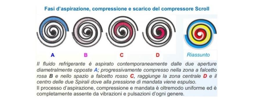 scroll-fluido refrigerante-spirali-processo d'aspirazione 2