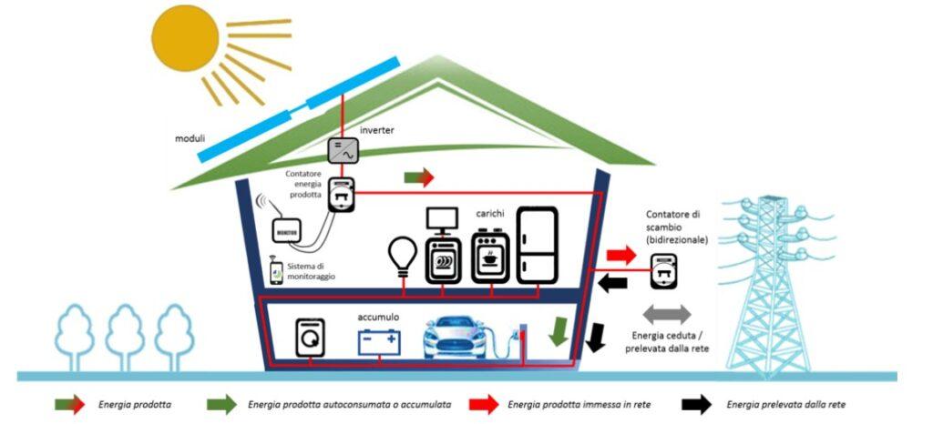 impianto fotovoltaico-energia elettrica-autoconsumo-modulo fotovoltaico-inverter