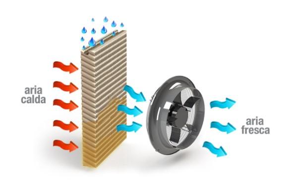 impianto di condizionamento-aria fredda-impianti civili-impianti industriali